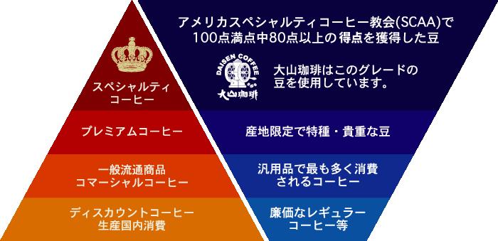 大山珈琲ランク図